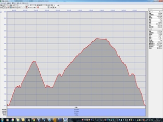 標高グラフ(誤差修正後)_R