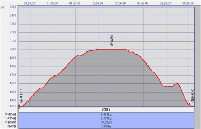 乾徳山トラックデータグラフ_R