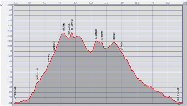 甲武信ヶ岳トラックデータグラフ_R