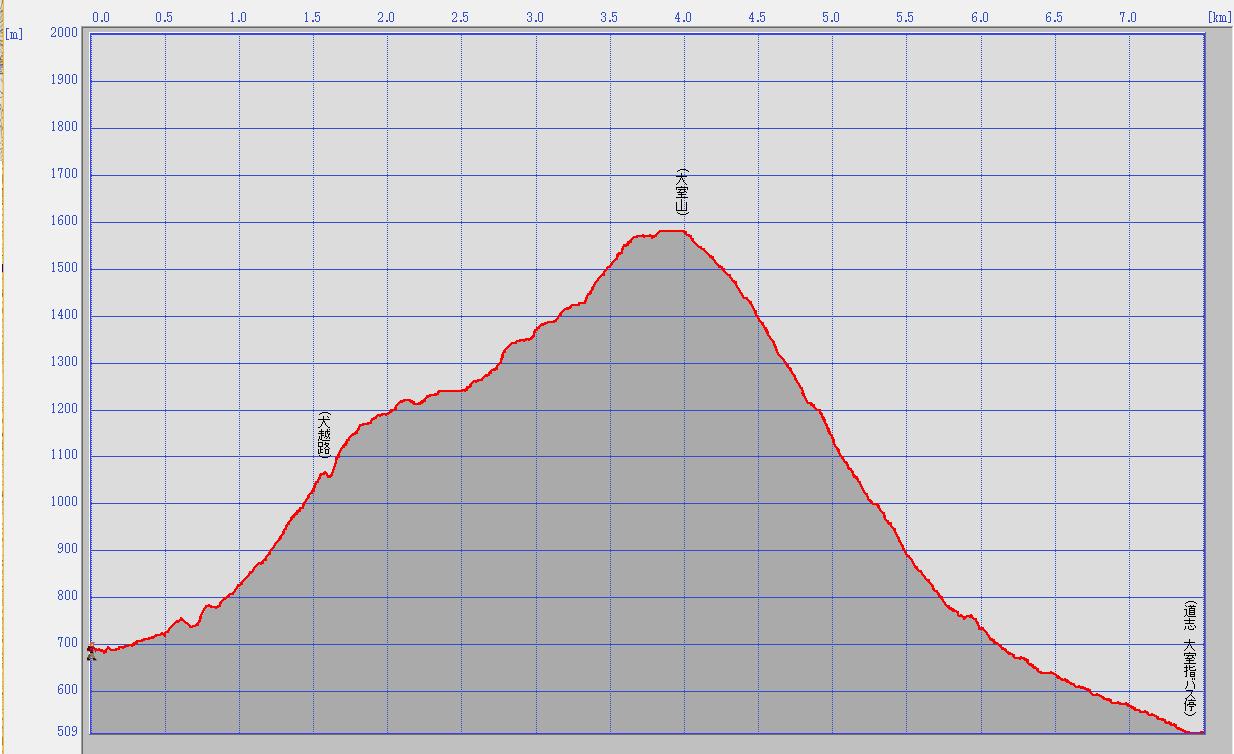 西丹沢(犬越路~大室山~大室指)標高データ