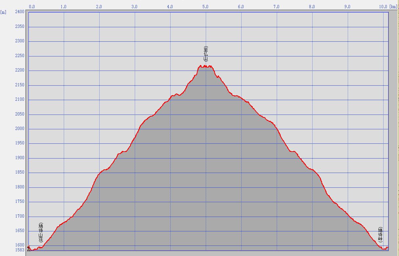 至仏山BCスキー標高グラフ