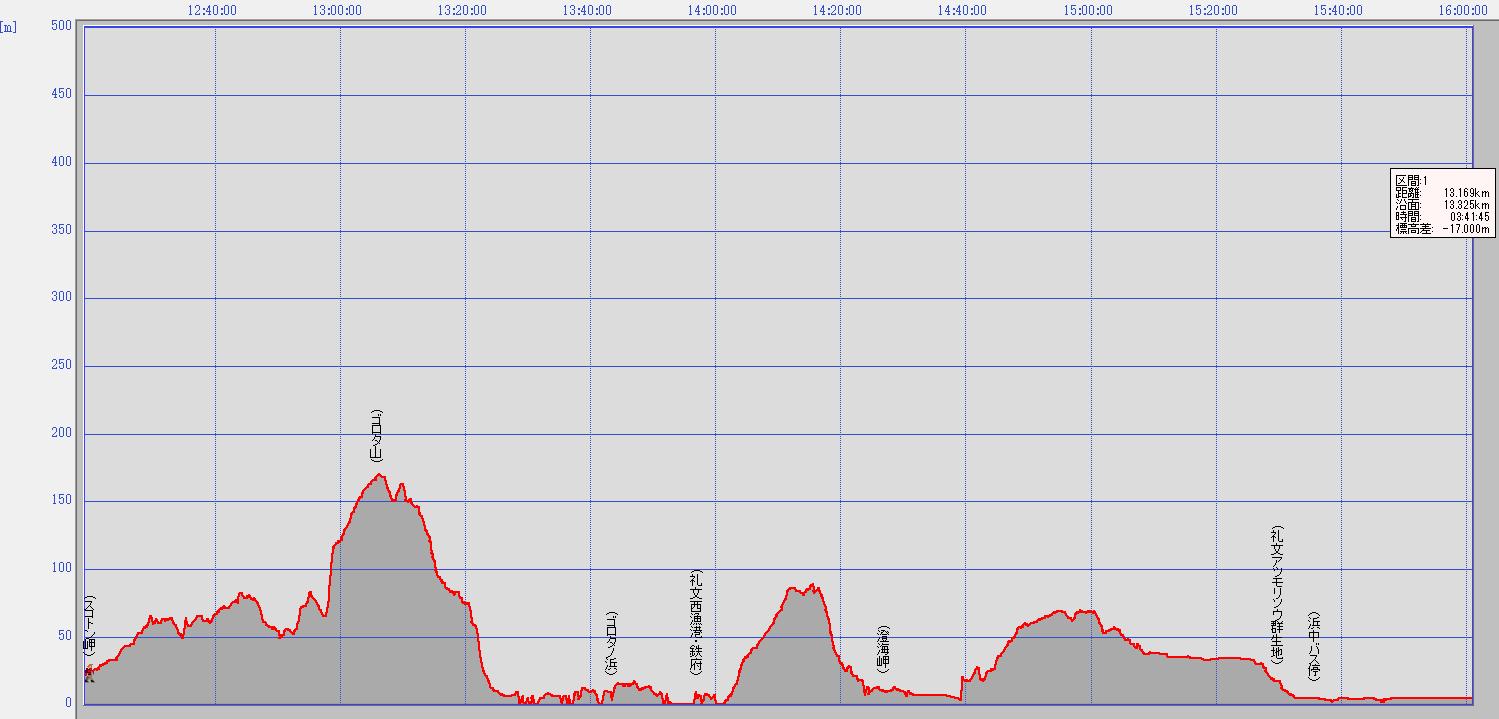 礼文島岬めぐりコース標高グラフ