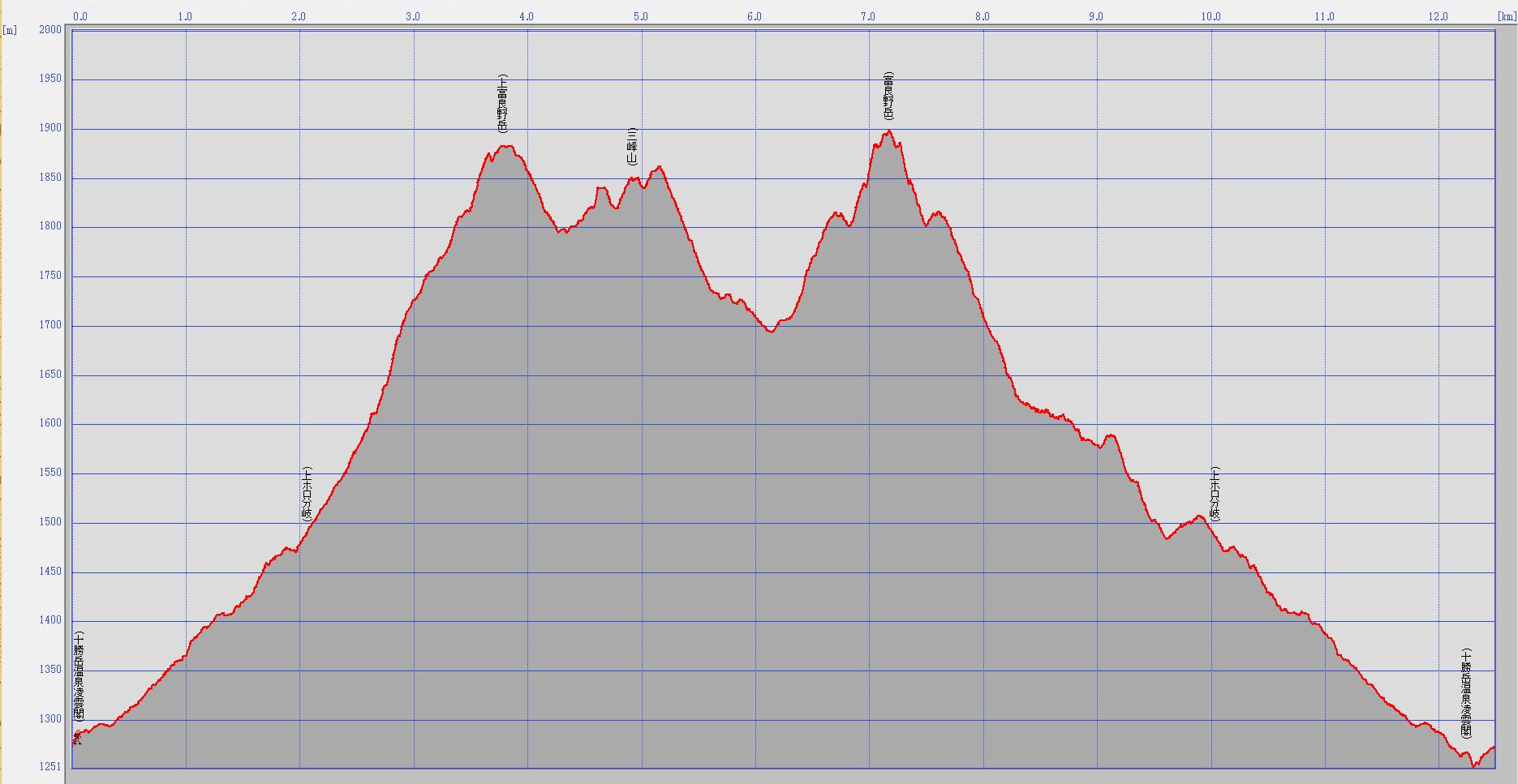 富良野岳標高データ