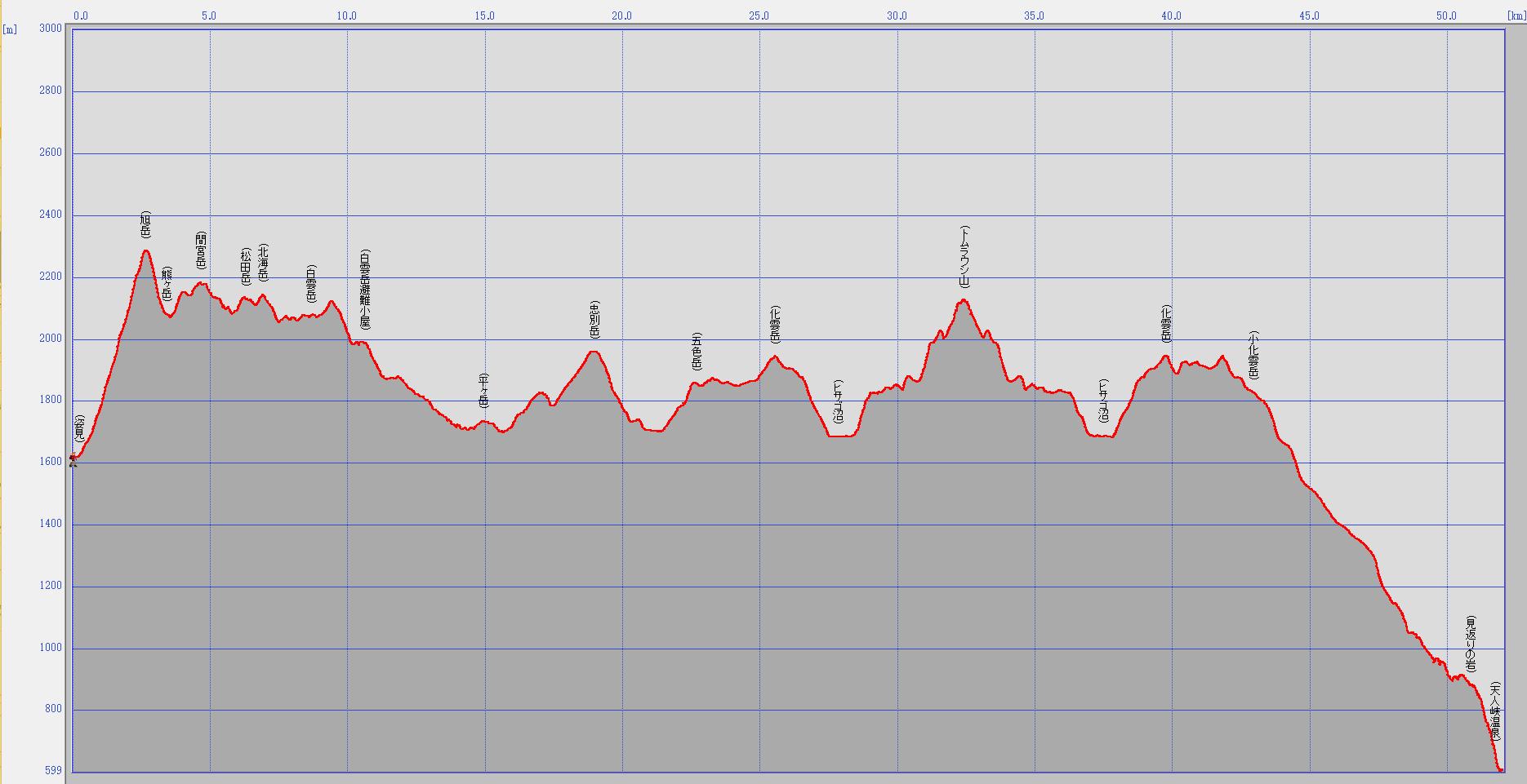 大雪山~トムラウシ縦走標高データ