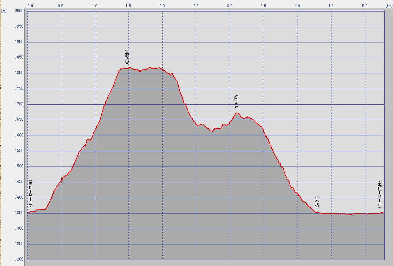 赤城山標高データ
